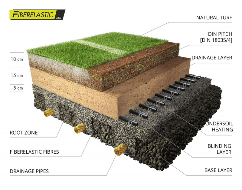 Maintaining the Performance of Grass Surfaces - Cover Image