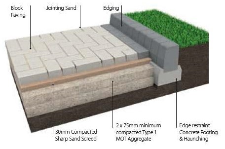 The Three Biggest Threats to Surface Performance on Block Paving - Cover Image
